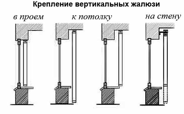 Крепление вертикальных